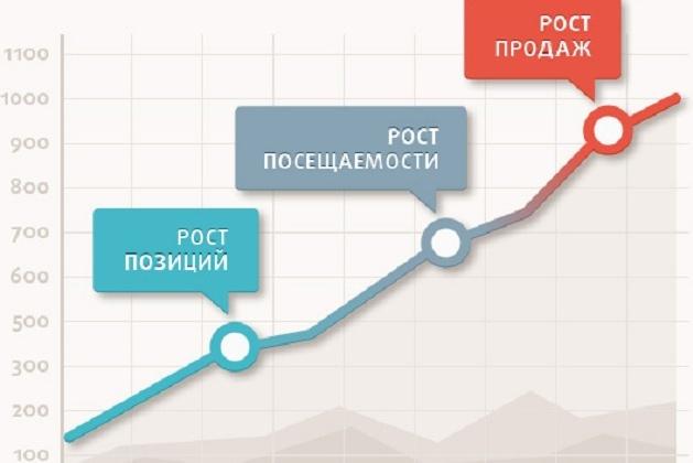 Внутренняя SEO оптимизация сайта: факторы и методы ранжирования.