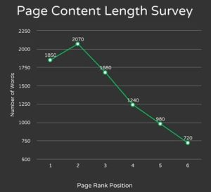 Алгоритм поисковой системы опирается на контент сайта.